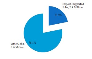 Exports supported 2.4 million jobs in 2009, 21.9% of all manufacturing jobs in the U.S.
