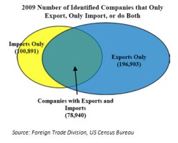 In 2009, 100,891 companies only imported, 196,903 companies only exported, and 78,940 copanies imported and exported.