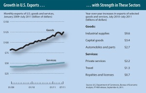 Growth in U.S. Exports With Strength in These Sectors: Monthly exports of U.S. goods rose from $77 billion in January 2009 to $125 billion in July 2011. Exports of services rose from $40 billion to $51 billion in the same period. Year over year exports increased $9.6 billion in industrial supplies, $3.4 billion in capital goods, $2.7 billion in automobiles and parts, $2.2 billion in private services, $1.3 billion in travel, and $0.7 billion in royalties and liceneses from July 2010 to July 2011. Source: U.S. Department of Commerce, Bureau of Economic Analysis, FT-900 release, September 8, 2011.