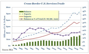 Cross-Border U.S. Services Trade reached an all-time high in 2010
