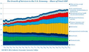 From 1947 to 2010, the services sector's share of GDP has risen from 48 percent to nearly 69 percent.