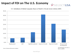 Bar chart showing the impact of Foreign Direct Investment in the United States in 2009. Increase in employmenet by 5%, GDP of 5.1%, Capital Investment of 12%, imports 31%, exports 21%, and research and development 14%. Source: Bureau of Economic Analysis