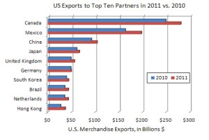 U.S. Exports to the top ten markets which include Canada, Mexico, China, Japan, UK, Germany, South Korea, Brazil, the Netherlands, and Hong Kong