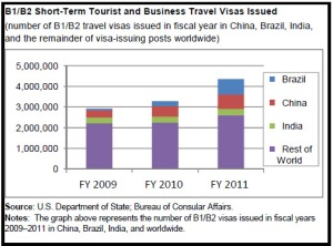 The graph shows the number of B1/B2 visas issued in Fiscal Years 2009, 2010 and 2011 in China, Brazil, India and the remainder of visa-issuing posts worldwide.