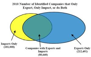 Graph showing the number of companies that only export (212,419), only import (101,008) or both (80,640)