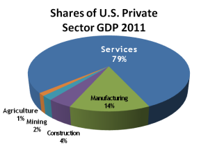 Pie chart showing shares of U.S. private sector GDP in 2011. Services is 79% of GDP, while Manufacturing is 14%, Construction is 4%, Mining is 2% and Agriculture is 1%