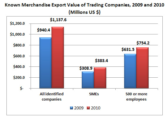 Known Merchandise Export Value of Trading Companies, 2009 and 2010 in U.S. dollars. All identified companies $940,400,000 in 2009 and $1,137,600,000. SME's $308,900,000 in 2009 and $383,400,000 in 2010. Companies with 500 or more employees $631,500,000 in 2009 and $754,200,000 in 2010.