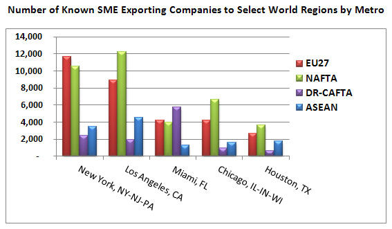 Number of Known SME Exporting Companies to Select World Regions by Metro. New York Metro: 11,645 to the EU, 10,540 to NAFTA, 2,370 to DR-CAFTA, and 3,436 to ASEAN; Los Angeles Metro: 8,938 to the EU, 12,242 to NAFTA, 1,947 to DR-CAFTA, and 4,548 to ASEAN; Miami Metro: 4,194 to the EU, 3,985 to NAFTA, 5,730 to DR-CAFTA, and 1,234 to ASEAN; Chicago Metro: 4,184 to the EU, 6,639 to NAFTA, 910 to DR-CAFTA, and 1,614 to ASEAN; Houston Metro: 2,640 to the EU, 3,653 to NAFTA, 649 to DR-CAFTA, and 1,740 to ASEAN.