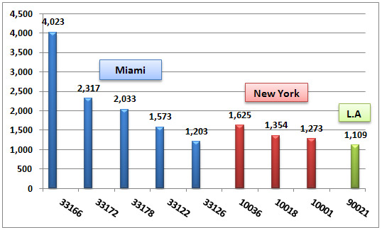SME Exporters by zip code. In Miami, zip code 33166 has 4,023 SME exporters, zip code   33172 has 2,317 SME exporters, zip code 33178 has 2,033 SME exporters, zip code 33122   has 1,573 SME exporters and zip code 33126 has 1,203 SME exporters. In New York, zip   code 10036 has 1,625 SME exporters, zip code 10036 has 1,354 SME exporters, and zip code   10001 has 1,273 SME exporters. In Los Angeles, zip code 90021 has 1,109 SME exporters.