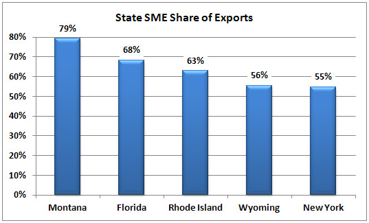 Selected state SME share of exports: Montana: 79%, Florida: 68%, Rhode Island: 63%,   Wyoming: 56%, New York: 55%.