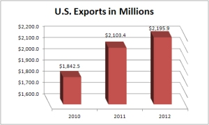 Data from the Department of Commerce show that U.S. exports in 2012 totaled nearly $2.2 trillion, a record for American exports.