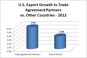 Data show that U.S. exports with free trade partners in 2012 grew at nearly twice the rate as with the rest of the world.