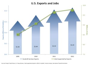 A trend of rising exports since 2009 culminated in a record $2.2 trillion in exports in 2012, supporting 9.8 million American jobs.