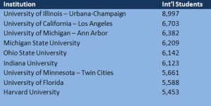 Top Institutions hosting international students that are represented in the NCAA Tournament