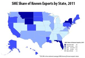 Small- and Medium-sized enterprises produce more than 50 percent of known exports in five states. The national average is for such businesses to produce 33.3 percent of known exports for each state.