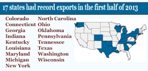 Seventeen states set export records in the first half of 2013, including Connecticut, Indiana, and Wisconsin.