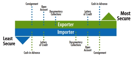 For exporters, the most secure payment method is cash in advance, followed by letters of credit, documentary collections, open account and consignment. For importers, the list is reversed in a measure of security. More information is available in the Trade Finance Guide.