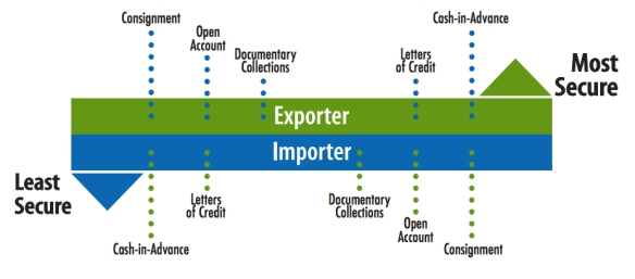 How Are Escrow Services Used In International Trade Transactions