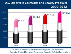 Data show that U.S. exports in cosmetics and beauty products have increased every year since 2009, from $8.1 billion to $10.4 billion.