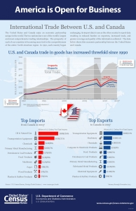 Data from the Department of Commerce show trade in goods with Canada has tripled since 1990.