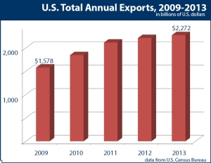 Data from the Department of Commerce show that total annual US exports have increased by 44 percent since 2009.