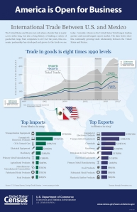 Infographic shows that current trade in goods with Mexico is eight times what it was in 1990