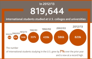 This infographic from the International Institute of Education shows that more than 819,000 international students studied in the United States in 2013.