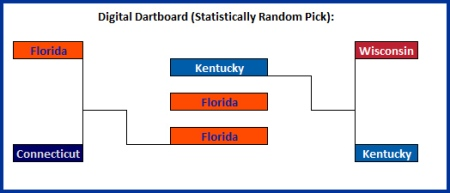 Using random selection, Natalie's bracket points to Florida beating Kentucky in the championship.
