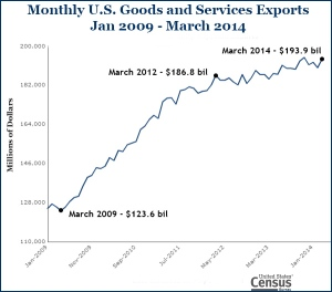 U.S. exports have increased dramatically since 2009 but have begun to plateau since 2013.