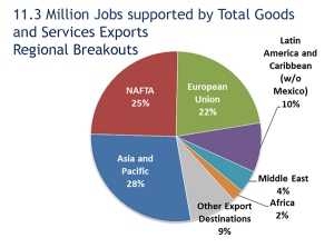 Chart schows that NAFTA supports 25 percent of US export related jobs. Asia and Pacific supports 28%, EU supports 22%, Latin America without Mexico supports 10%. Middle East and Africa 6%, other destinations 9%.