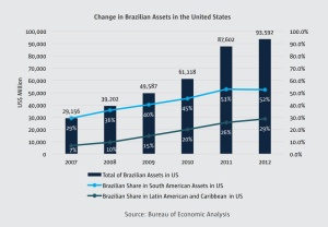 Graph showing the growth in Brazilian assets in the United States, from $29.2 billion in 2007 to $93.6 billion in 2012. Source: Brazil-US Investments Map by Apex-Brasil.