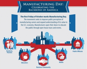 Info-graphic on MFG Day