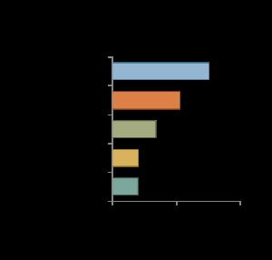 Top SME Exporter Markets, 2015. Mexico $75.7 billion, Canada $52.9 billion, China $33.8 billion, Japan $20.3 billion, United Kingdom $19.8 billion.