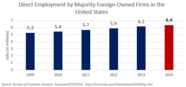 Direct Employment by majority foreign-owned firms in the US graph