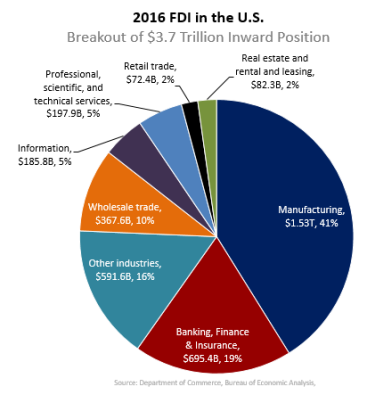Industry Destinations of Inward FDI Stock