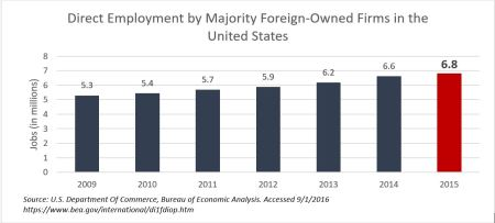 Direct Employment by Majority Foreign-Owned Firms in the United States