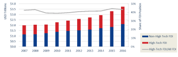 Historical-cost basis bar graph showing FDI entering the United States since 2007. Blue bars show FDI entering the country, but not classified as high-tech, and the red bar is all FDI entering the U.S. that is classified as high-tech. The gray line shows the percentage of high-tech FDI compared to all FDI entering the U.S. Looking at 2016, we can see that high-tech FDI accounted for nearly 44% of all FDI in the U.S. and amounted to $1.6 trillion. FDI in high-tech has also been growing by an average of more than 10% each year since 2009.