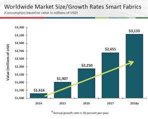 Bar graph showing worldwide market for smart fabric products growth equates to 18 percent annually during the past four years to reach $3.1 billion in 2017.