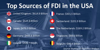 Infographic listing Top Sources of FDI in the USA according to BEA