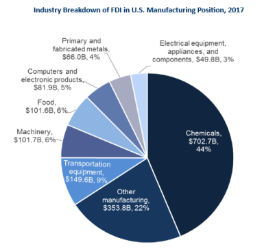 Industry Breakdown of FDI