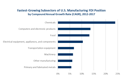 Fastes growing subsectors of US MFG FDI Position