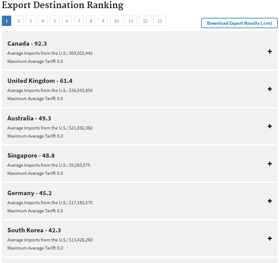 Export Destination Ranking
