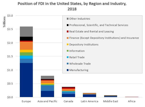 BEA FDI blog-Position of FDI graphic 102219