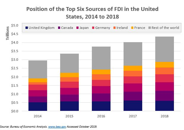 top 6 sources of US FDI 102219