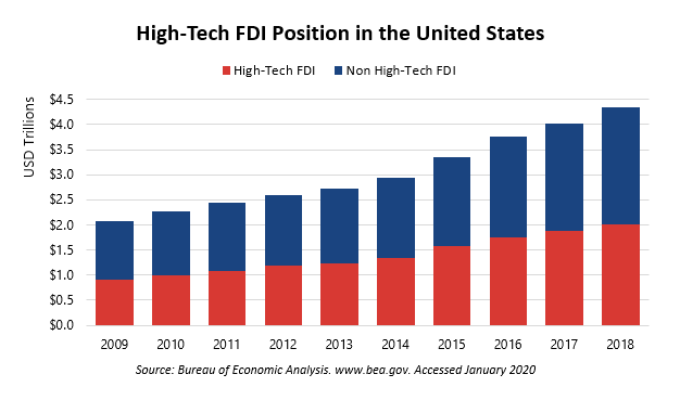 High-Tech FDI in US for the Feb 5 Blog Post