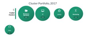 Circle chart showing the top 5 Traded Clusters. Largest to smallest is Business Services, IT, Marketing, Jewelry, Music.