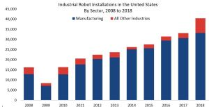 Bar graph showing industrial robot installations growing steadily from 2009 to 2018