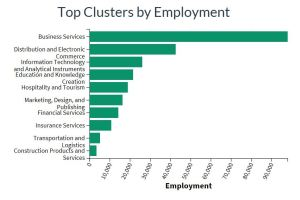 Bar chart showing top clusters by employment.