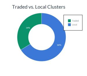 Doughnut chart showing traded vs. local clusters.