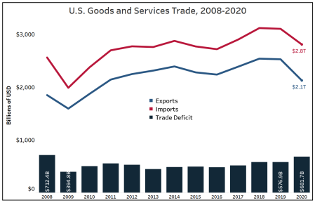 Graph showing changes in exports, imports ,and trade deficit from 2008 to 2020. Graph shows drops in exports and imports to 2.8 trillion U.S. dollars and 2.1 trillion U.S. dollars in 2020, respectively. Trade deficit grew to 681.7 billion U.S. dollars in 2020